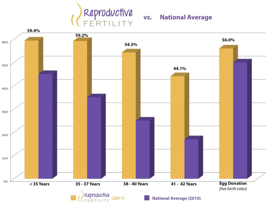 2011 Reproductive Fertility Center's Clinical Pregnancy Rate Compared to the 2010 National Average