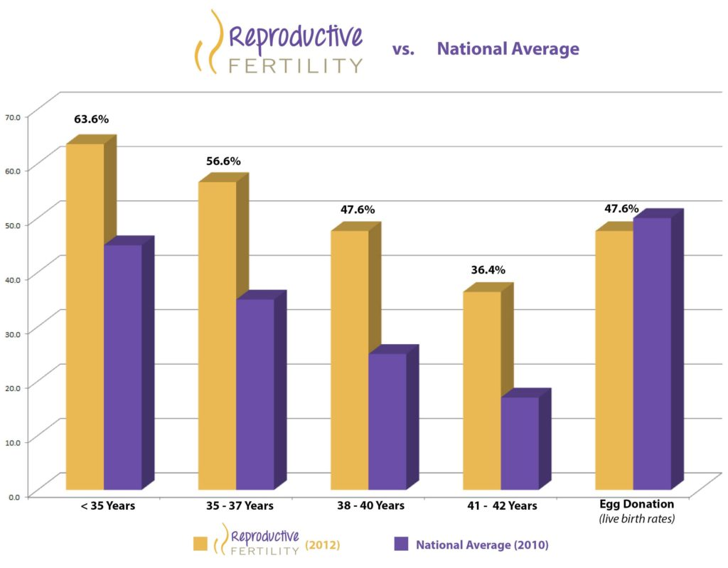 2012 Reproductive Fertility Center's Clinical Pregnancy Rate Compared to the 2010 National Average