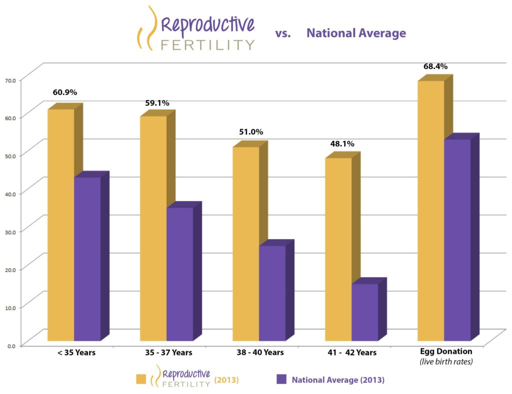 2013 Reproductive Fertility Center's Clinical Pregnancy Rate Compared to the 2013 National Average