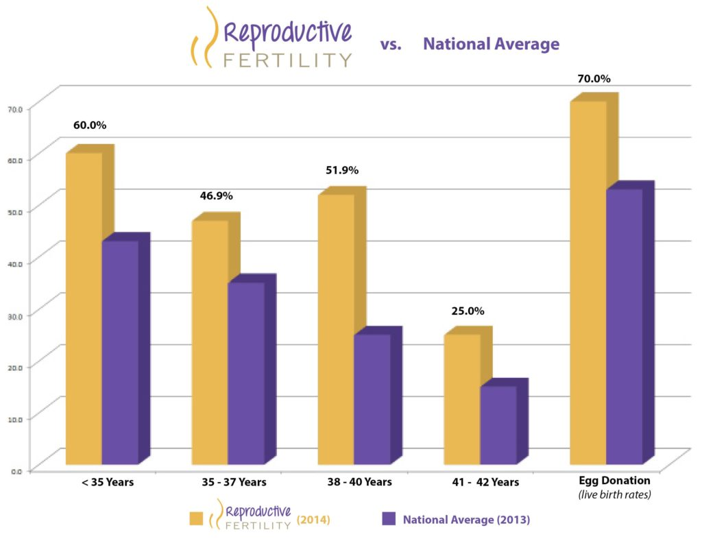 2014 Reproductive Fertility Center's Clinical Pregnancy Rate Compared to the 2013 National Average